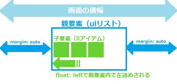 float:leftでの横並びのリストの中央寄せ